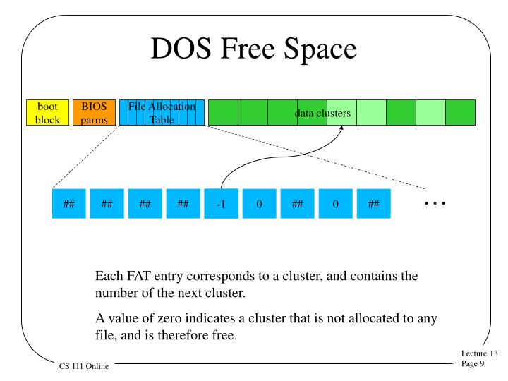 DOS Free Space