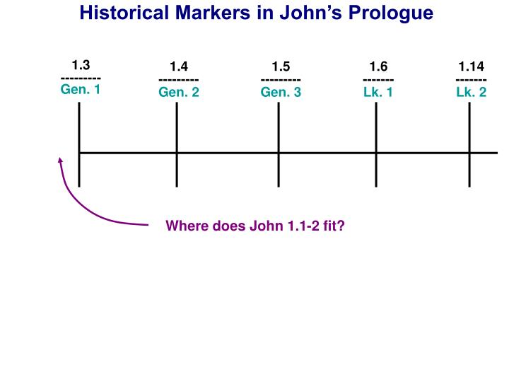 Historical markers in john s prologue