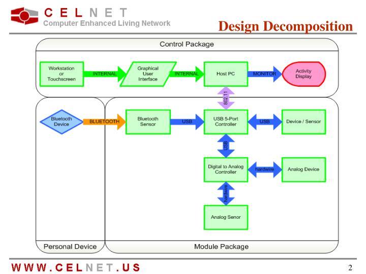 Design Decomposition