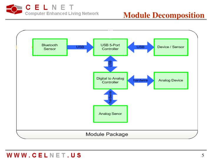Module Decomposition