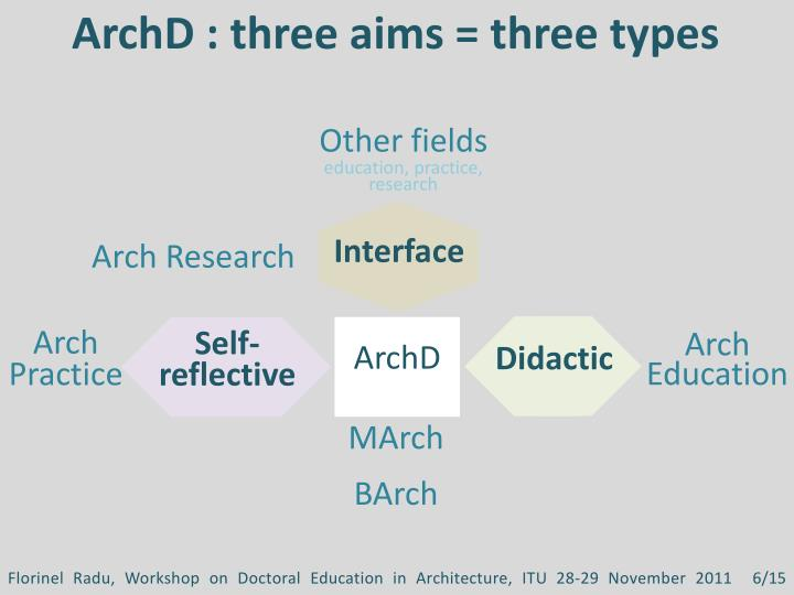ArchD : three aims = three types