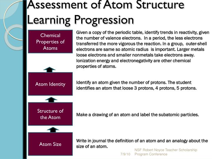 Assessment of Atom Structure Learning Progression