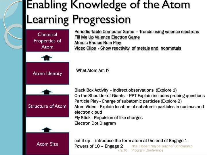 Enabling Knowledge of the Atom Learning Progression