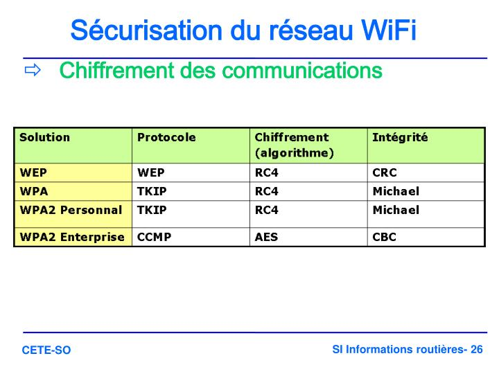 Sécurisation du réseau WiFi
