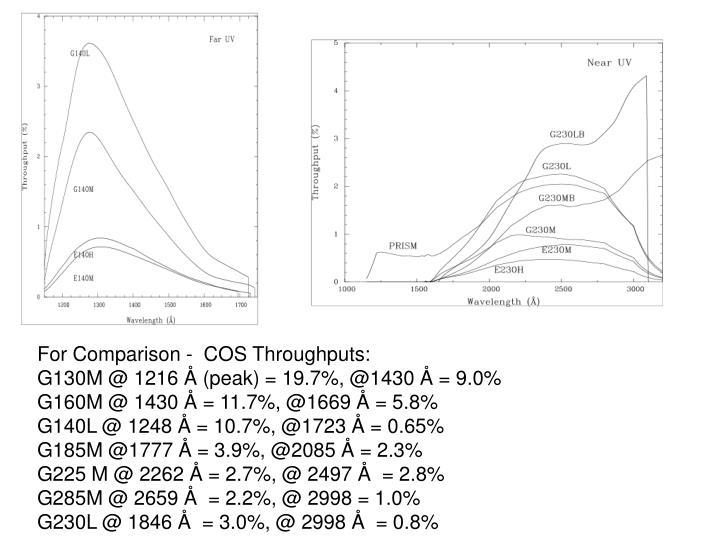For Comparison -  COS Throughputs: