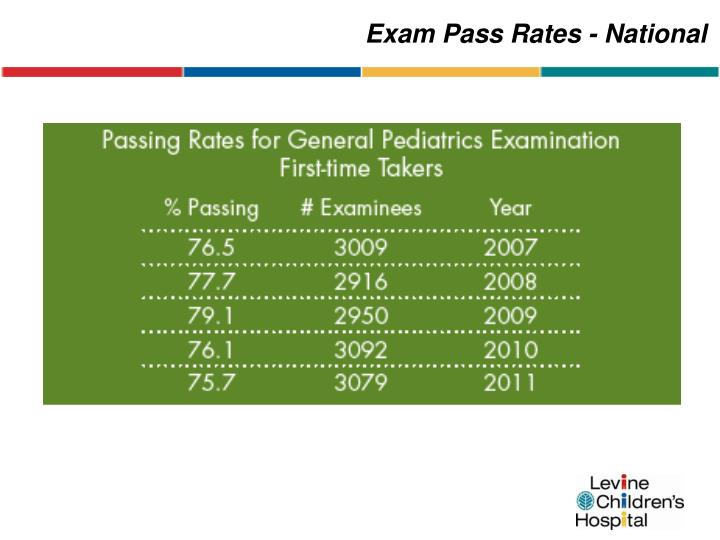 Exam Pass Rates - National