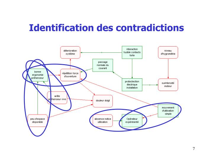 Identification des contradictions
