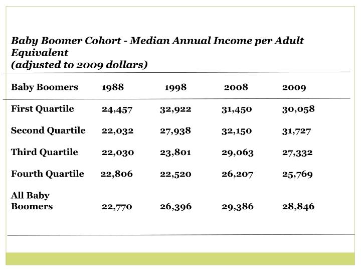 Baby Boomer Cohort - Median Annual Income per Adult Equivalent