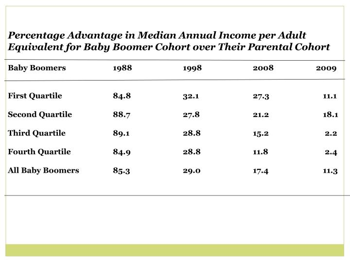 Percentage Advantage in Median Annual Income per Adult Equivalent for Baby Boomer Cohort over Their Parental Cohort
