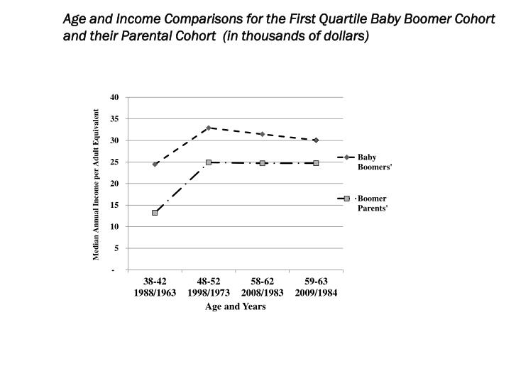 Age and Income Comparisons for the First Quartile Baby Boomer Cohort and their Parental Cohort  (in thousands of dollars)