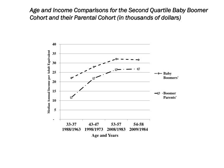 Age and Income Comparisons for the Second Quartile Baby Boomer Cohort and their Parental Cohort (in thousands of dollars)
