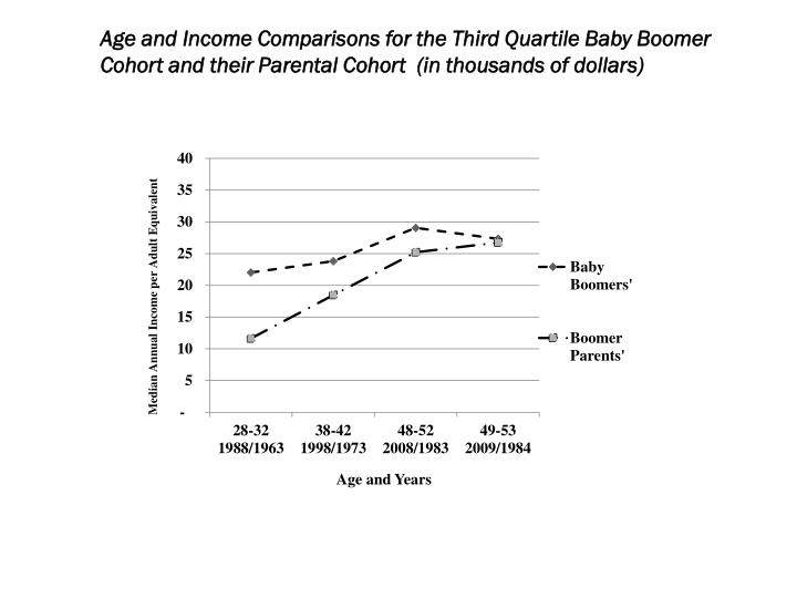 Age and Income Comparisons for the Third Quartile Baby Boomer Cohort and their Parental Cohort  (in thousands of dollars)