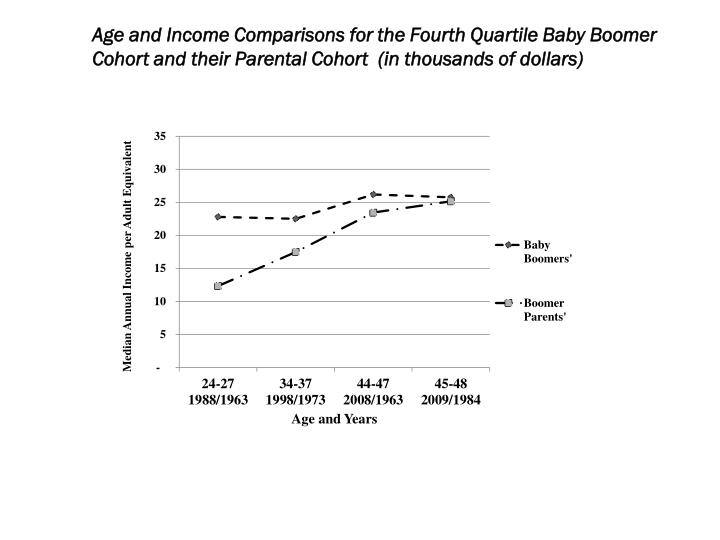 Age and Income Comparisons for the Fourth Quartile Baby Boomer Cohort and their Parental Cohort  (in thousands of dollars)
