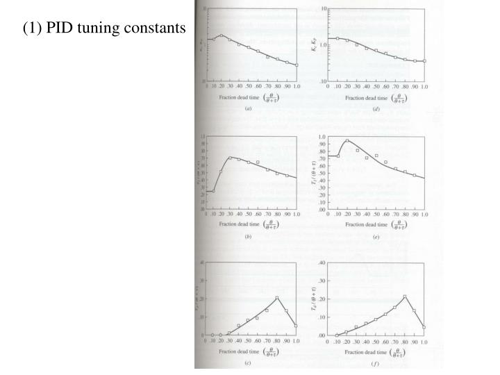 (1) PID tuning constants