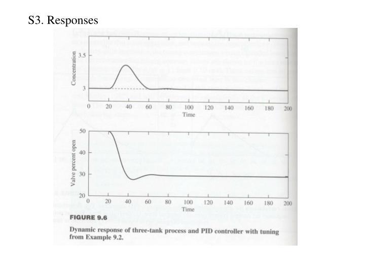 S3. Responses