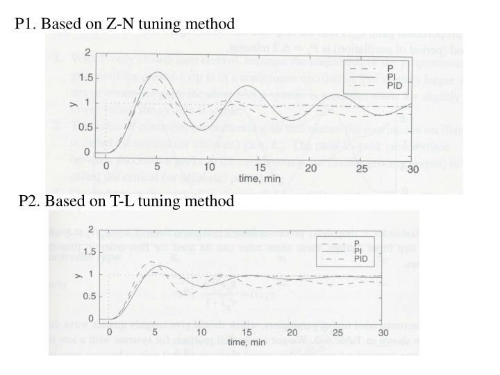 P1. Based on Z-N tuning method