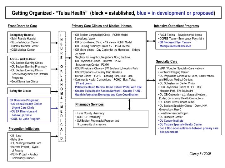 """Getting Organized - """"Tulsa Health""""  (black = established,"""
