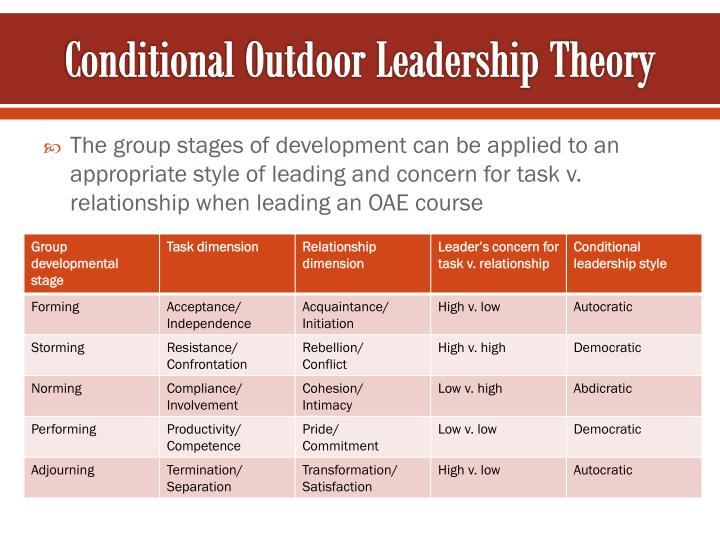 Conditional Outdoor Leadership Theory