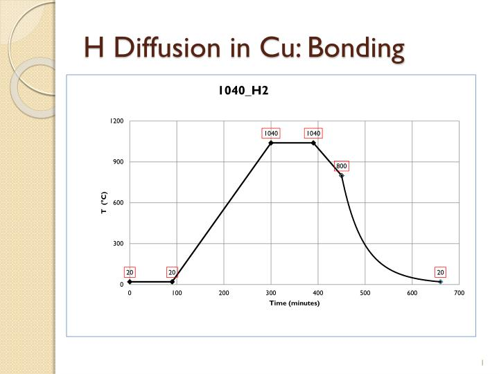 H diffusion in cu bonding