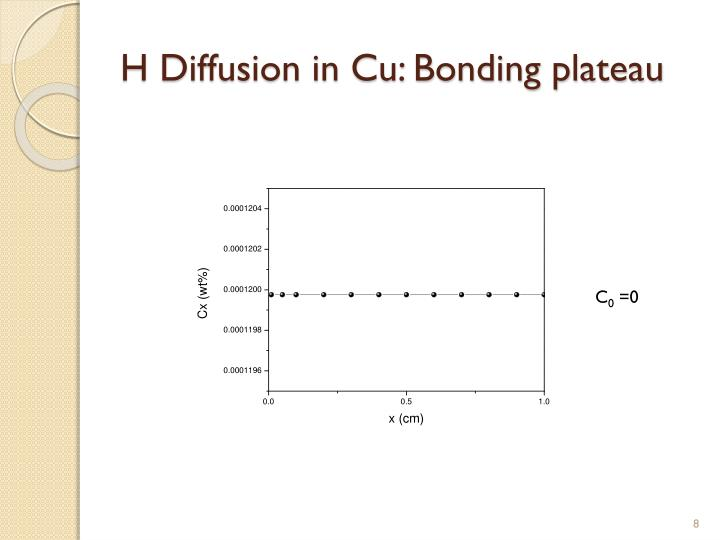 H Diffusion in Cu: Bonding plateau