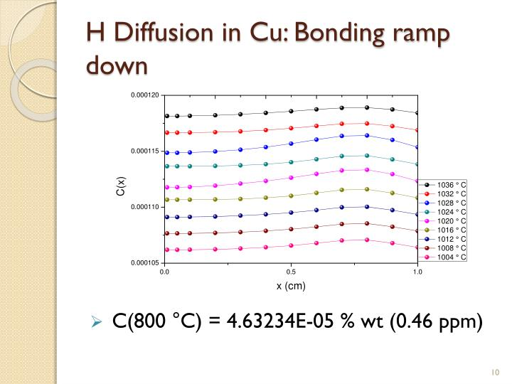 H Diffusion in Cu: Bonding ramp down