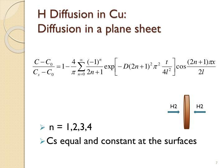 H Diffusion in Cu: