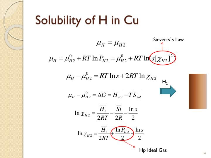 Solubility of H in Cu