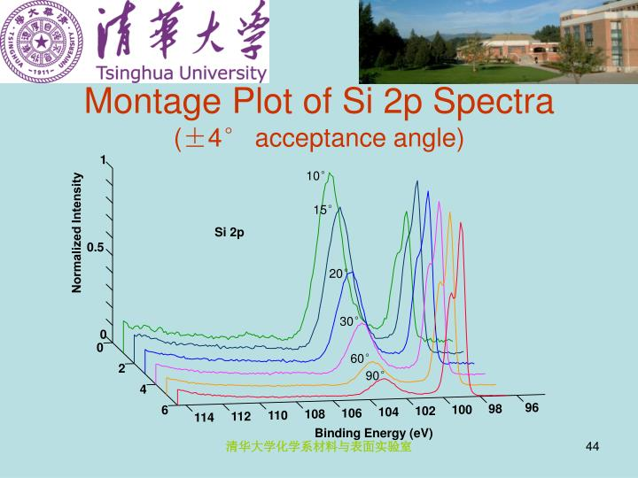 Montage Plot of Si 2p Spectra