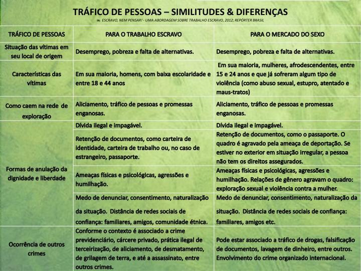 tráfico de pessoas – similitudes & diferenças