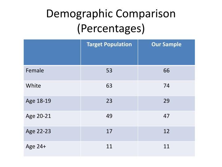 Demographic Comparison