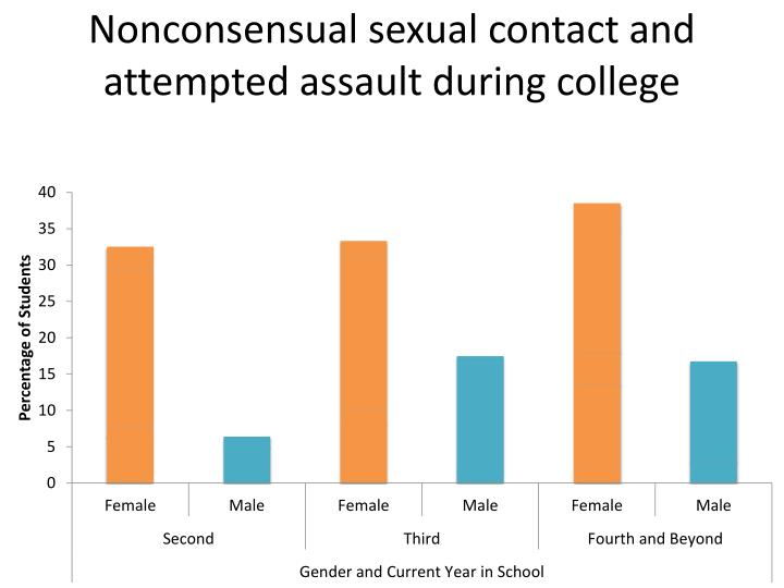 Nonconsensual sexual contact and attempted assault during college