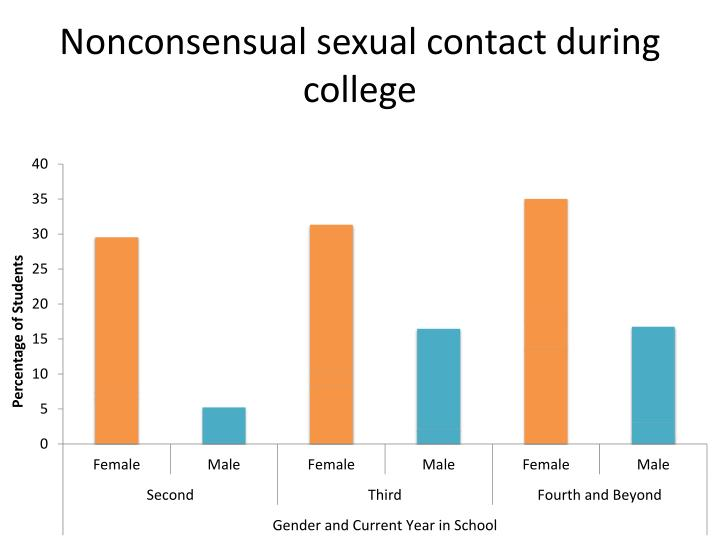 Nonconsensual sexual contact during college