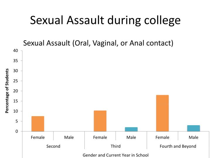 Sexual Assault during college