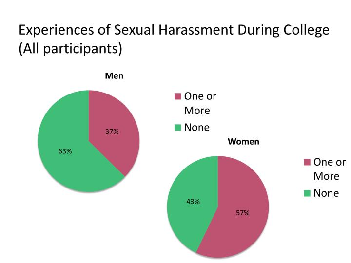 Experiences of Sexual Harassment During College