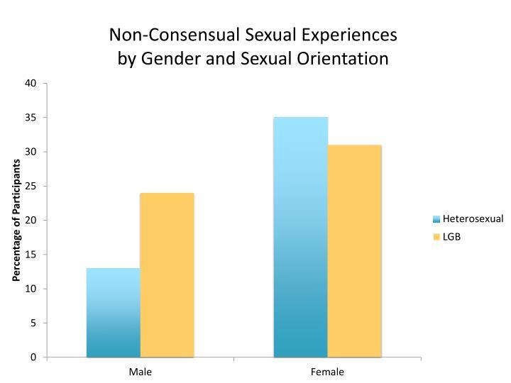 Non-Consensual Sexual Experiences