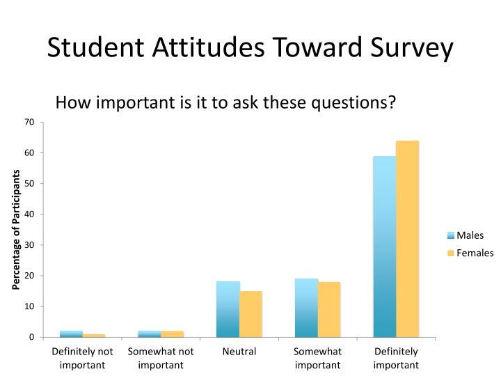 Student Attitudes Toward Survey