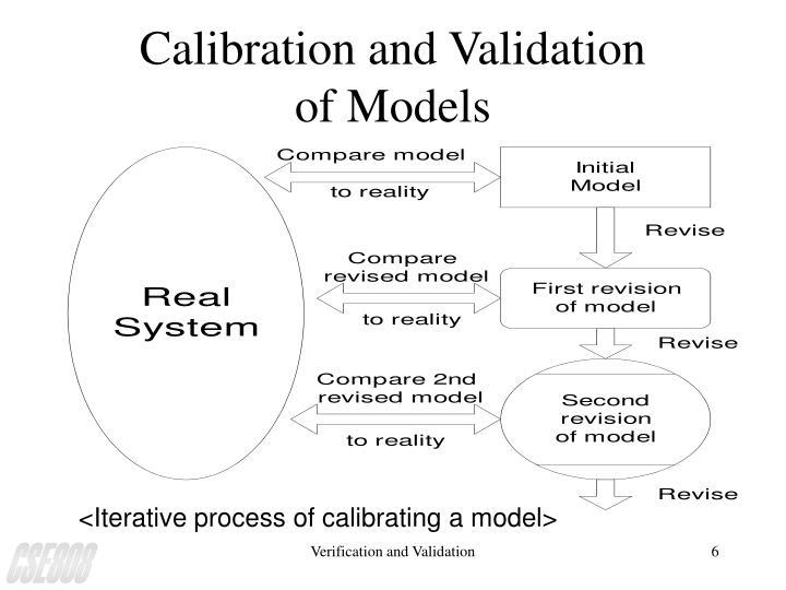 <Iterative process of calibrating a model>