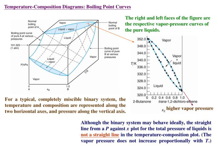 Temperature-Composition Diagrams: Boiling Point Curves