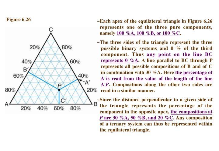 Figure 6.26