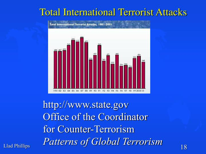 Total International Terrorist Attacks