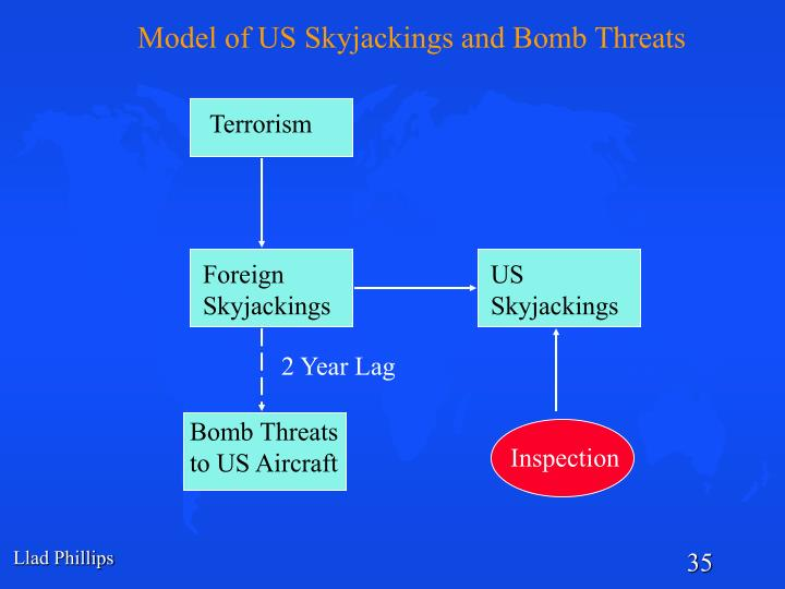 Model of US Skyjackings and Bomb Threats