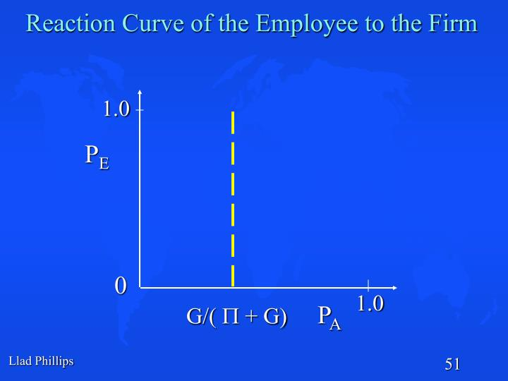 Reaction Curve of the Employee to the Firm