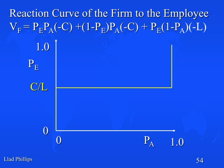 Reaction Curve of the Firm to the Employee