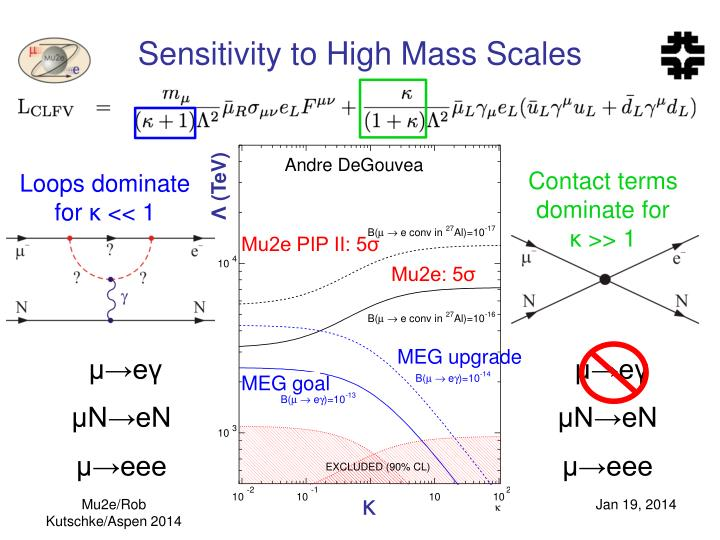 Sensitivity to High Mass Scales