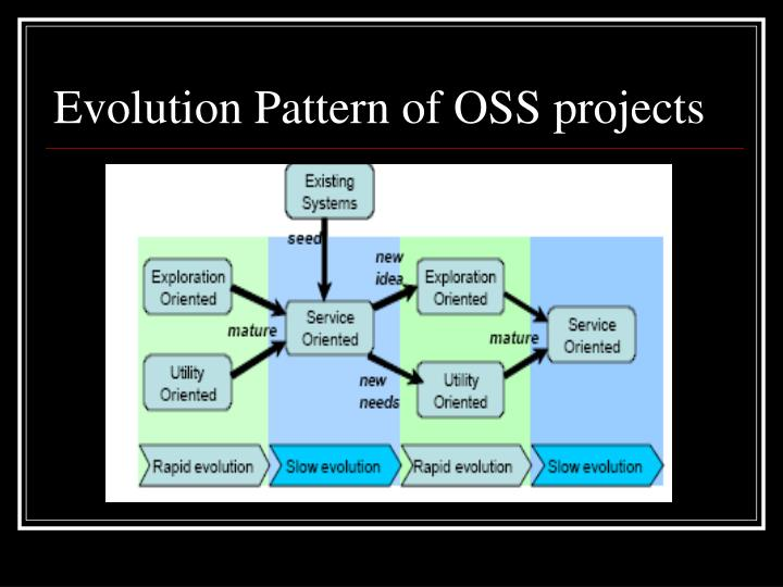 Evolution Pattern of OSS projects