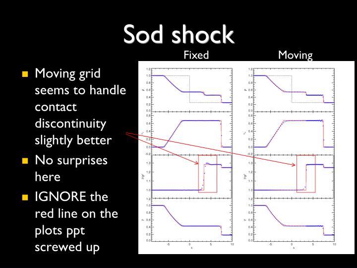 Sod shock