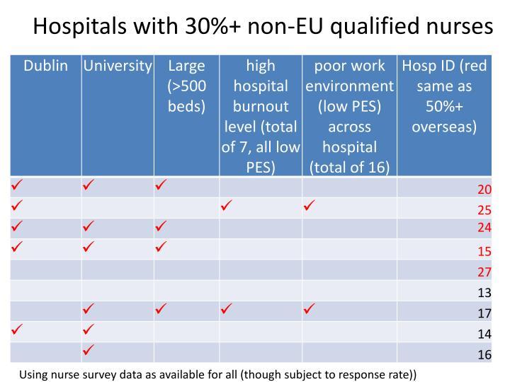 Hospitals with 30%+ non-EU qualified nurses