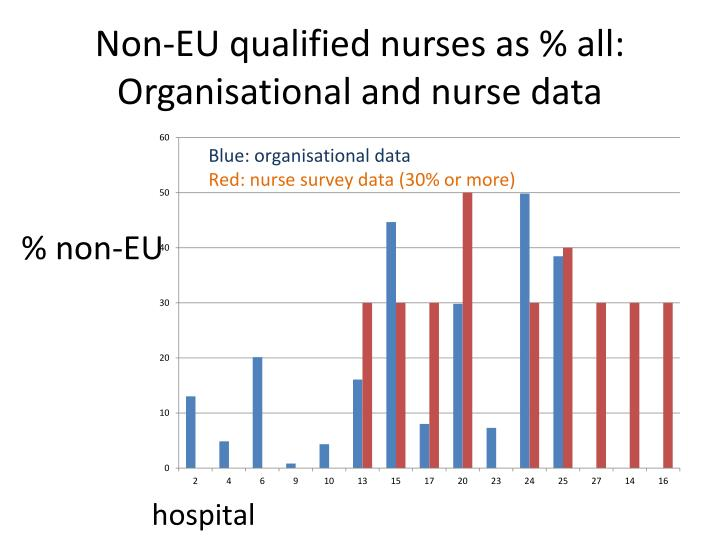 Non-EU qualified nurses as % all: Organisational and nurse data
