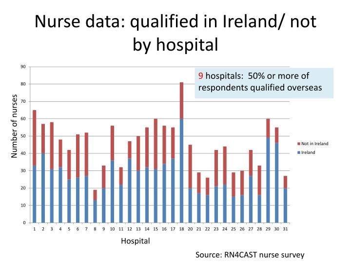 Nurse data: qualified in Ireland/ not