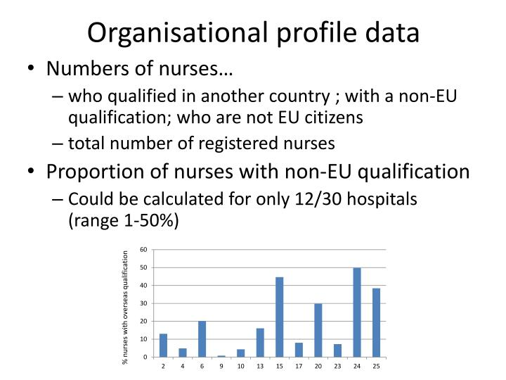 Organisational profile data